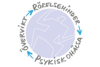 En bild på en rund cirkel med en skiss av en människa i sig och utanför runt cirkeln står orden: rörelsehinder, psykisk ohälsa och övervikt